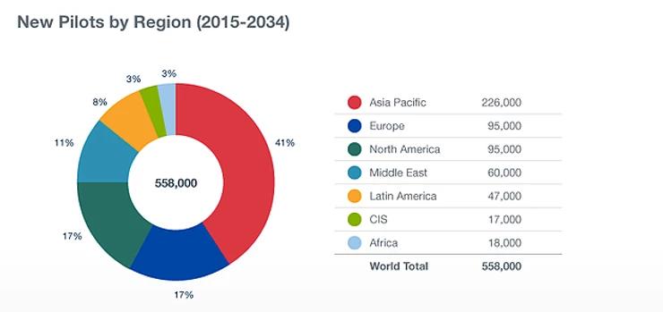 New pilots by region (2015-2034) chart